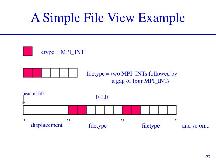 filetype = two MPI_INTs followed by