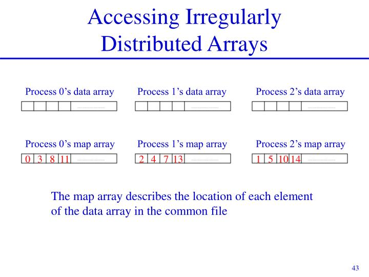 Process 0's data array