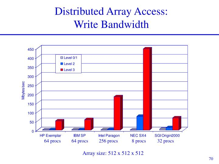 Distributed Array Access: