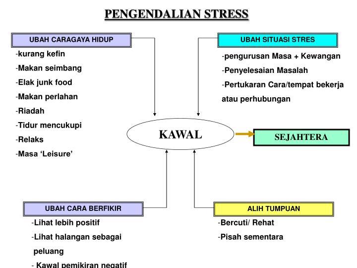 PENGENDALIAN STRESS