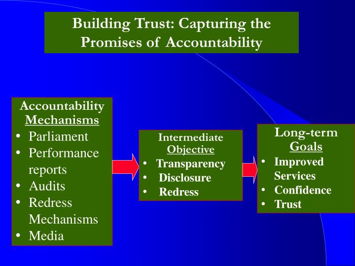 Building Trust: Capturing the Promises of Accountability