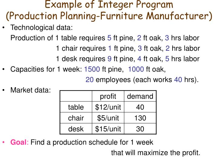 Example of Integer Program