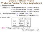 example of integer program production planning furniture manufacturer