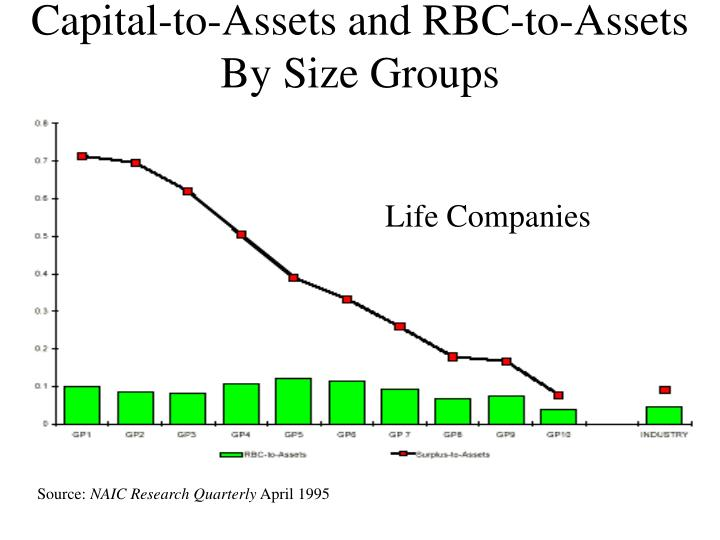 Capital-to-Assets and RBC-to-Assets By Size Groups