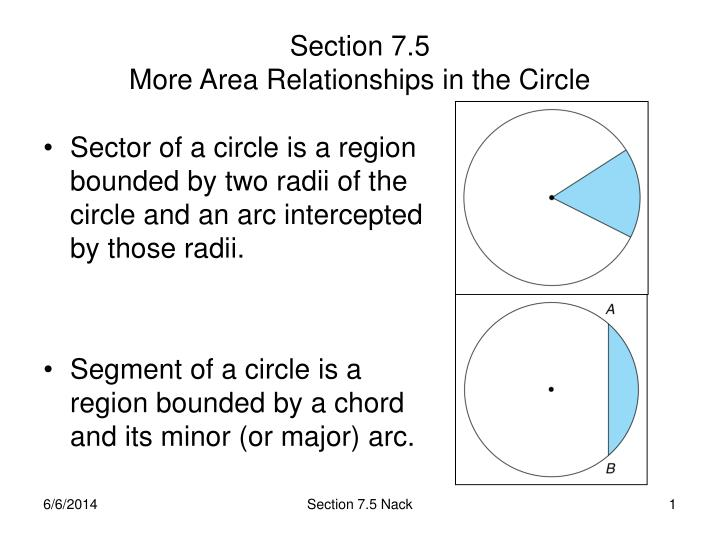 Sector of a circle is a region bounded by two radii of the circle and an arc intercepted by those radii.