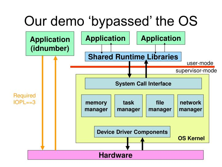 Our demo 'bypassed' the OS