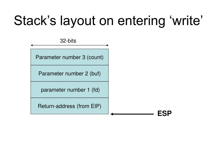 Stack's layout on entering 'write'