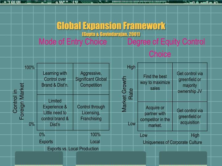 Global Expansion Framework