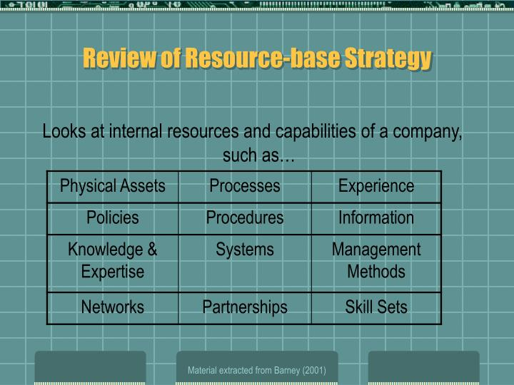 Review of Resource-base Strategy