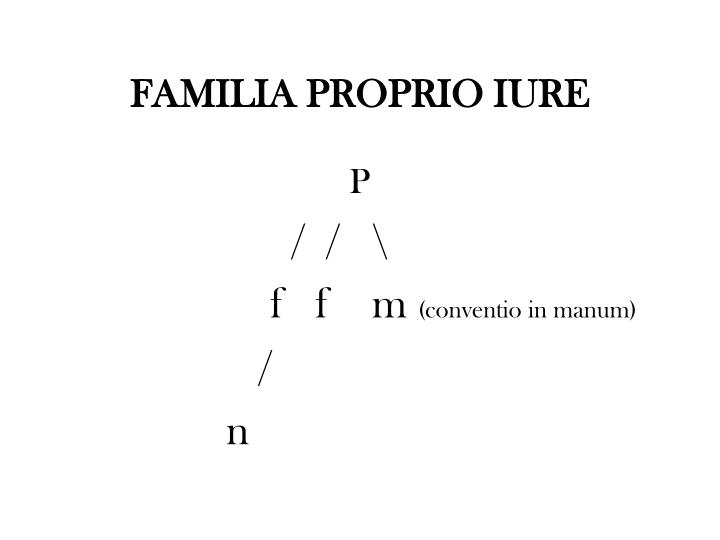FAMILIA PROPRIO IURE