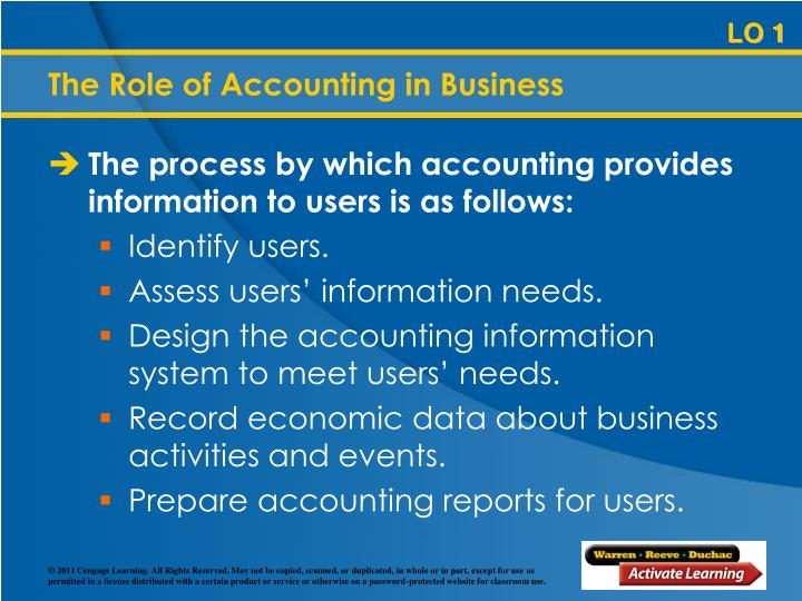 The process by which accounting provides information to users is as follows: