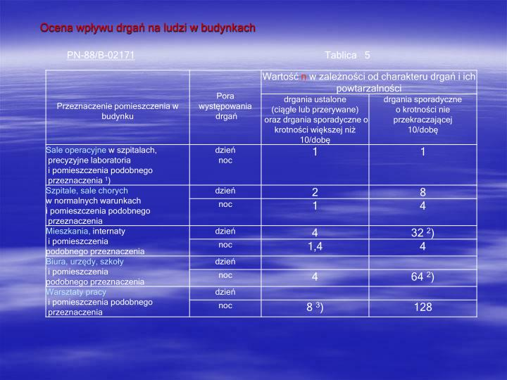 Ocena wpływu drgań na ludzi w budynkach