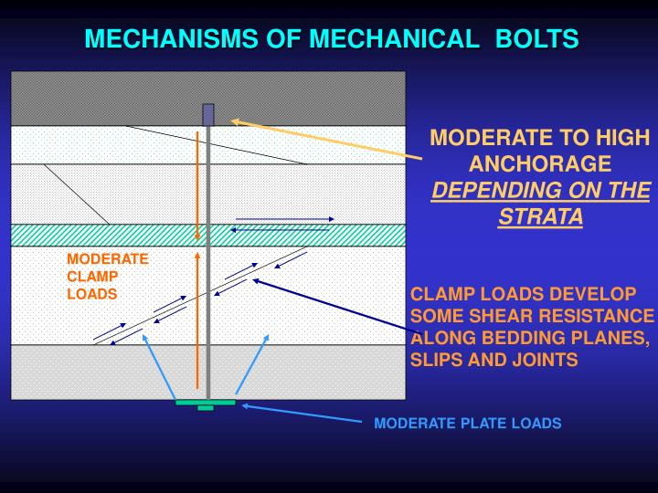 MECHANISMS OF MECHANICAL  BOLTS