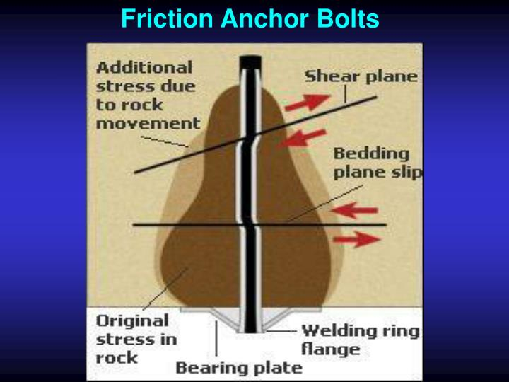 Friction Anchor Bolts