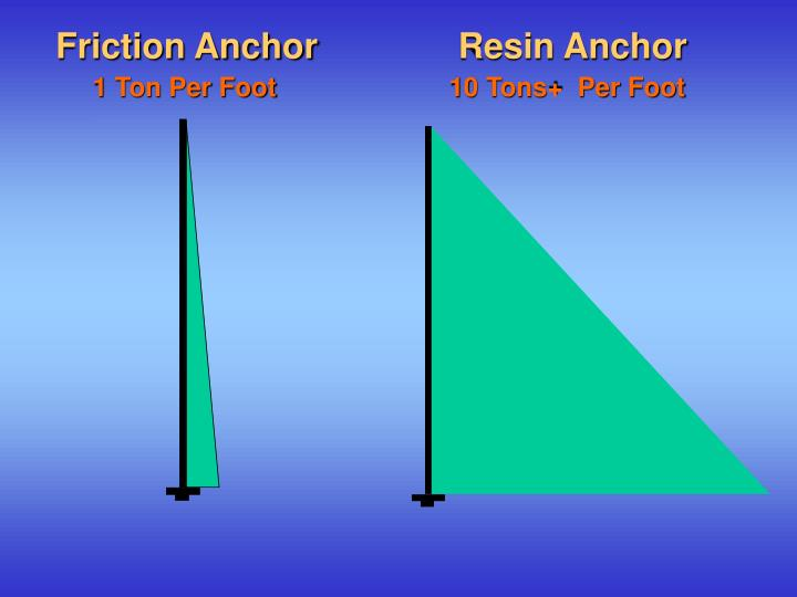 Friction Anchor