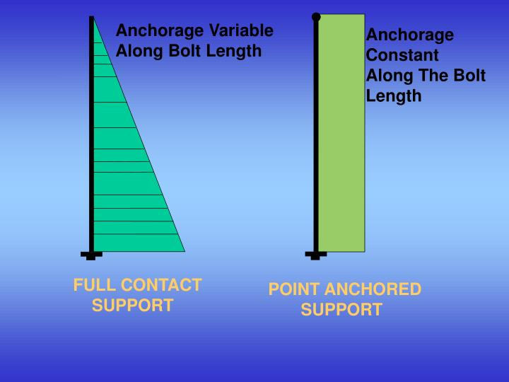 Anchorage Variable