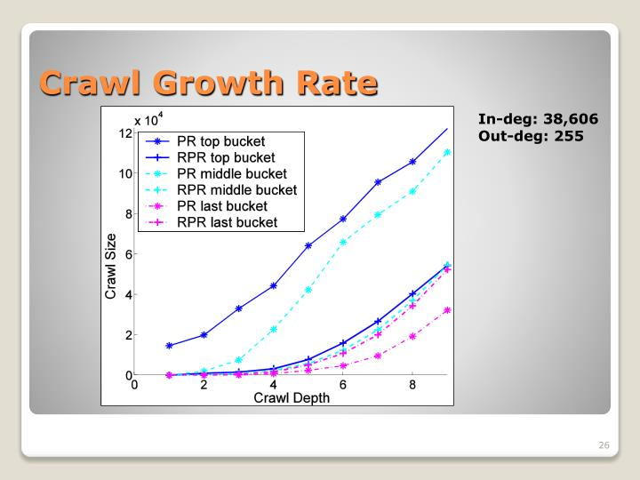 Crawl Growth Rate