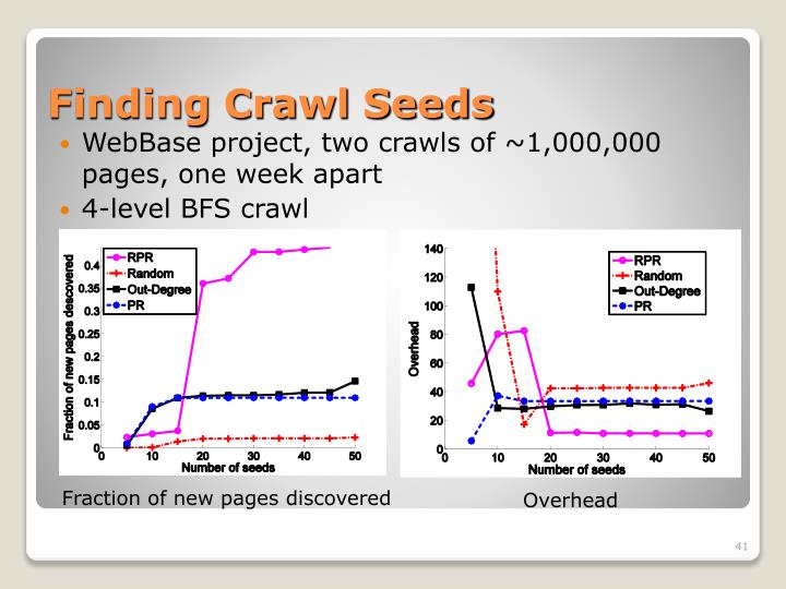 Finding Crawl Seeds