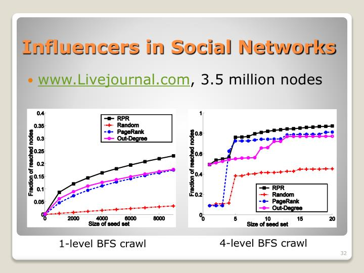 Influencers in Social Networks