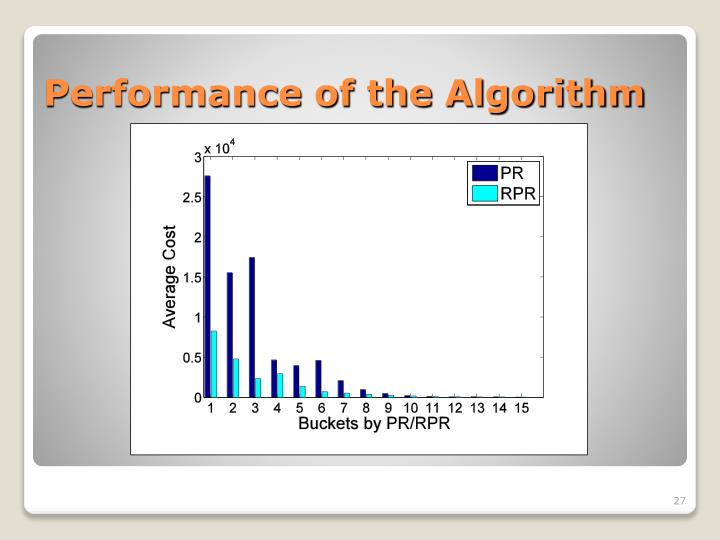 Performance of the Algorithm