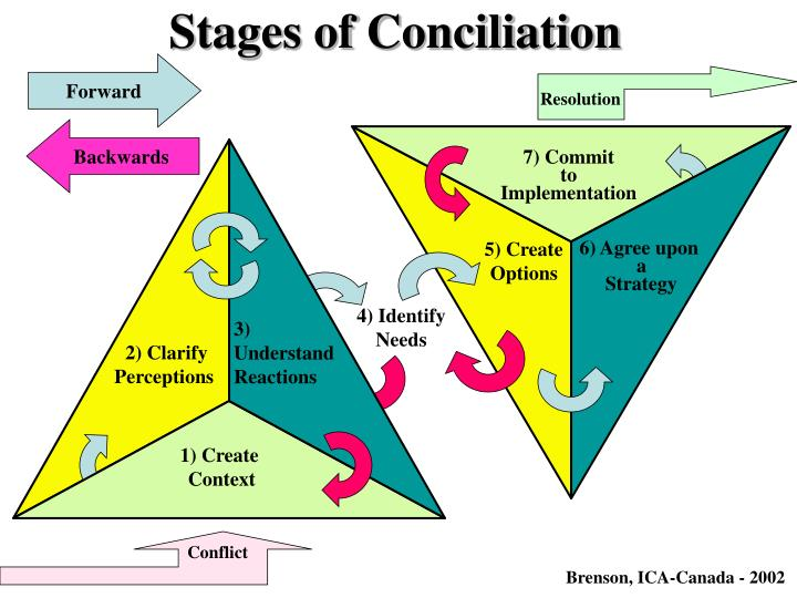 Stages of Conciliation