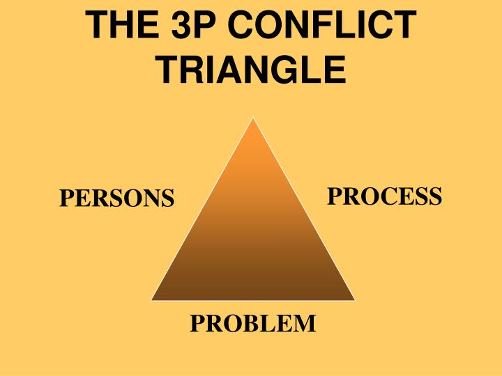 THE 3P CONFLICT TRIANGLE
