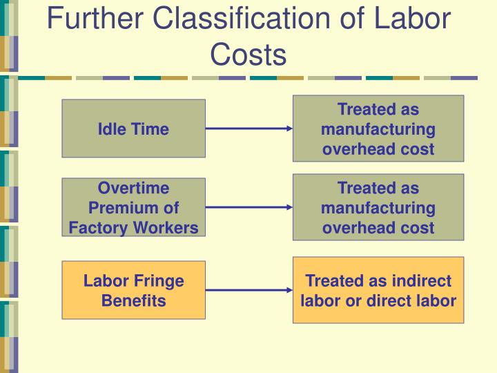 Treated as manufacturing overhead cost