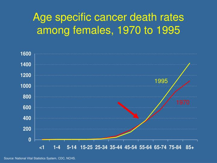 Age specific cancer death rates among females, 1970 to 1995