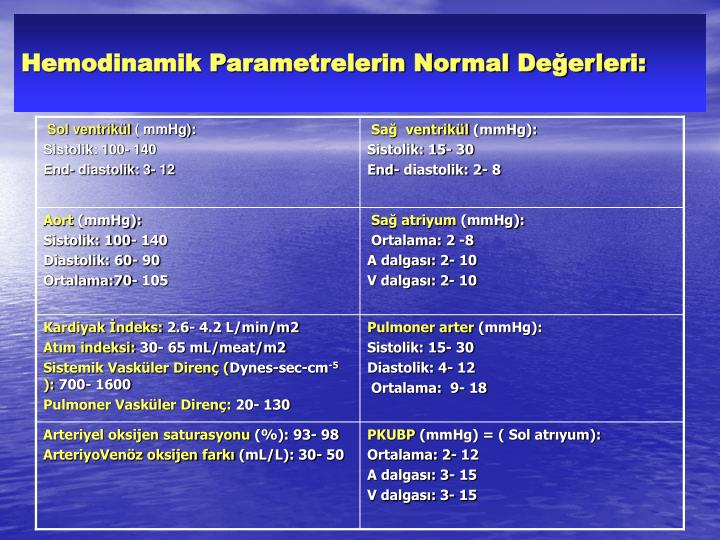 Hemodinamik Parametrelerin Normal Değerleri: