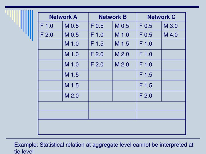 Example: Statistical relation at aggregate level cannot be interpreted at tie level