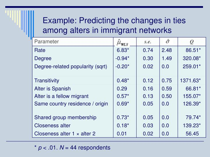 Example: Predicting the changes in ties among alters in immigrant networks