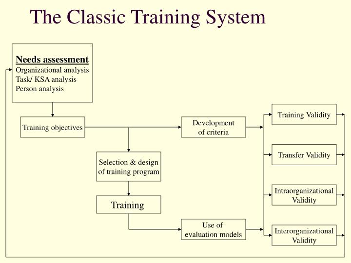 The Classic Training System