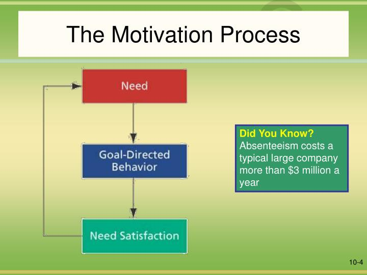 research methodology of staff motivation and productivity of an organisation As great as it would be, there is no one method to motivate your employees   and techniques to increase their employee's motivation and productivity  this is  one of the most important aspects in any organisation and it is a two way street   our results guarantee case studies client testimonials thrive alliance.