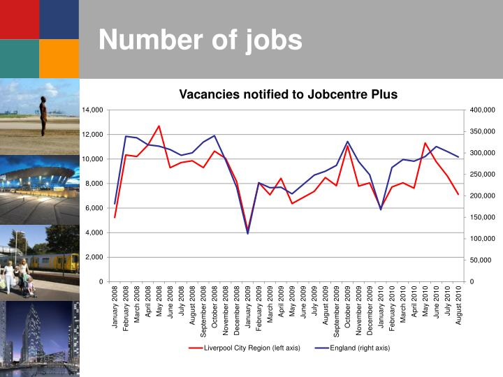 Number of jobs