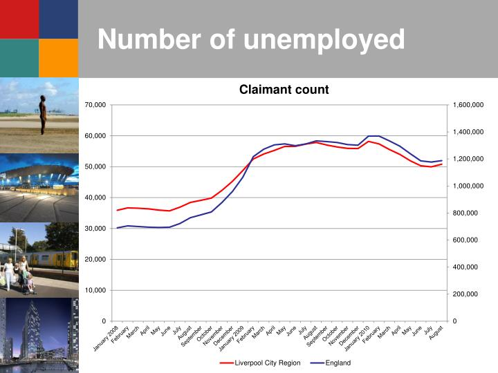 Number of unemployed