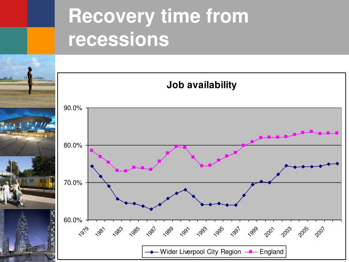 Recovery time from recessions