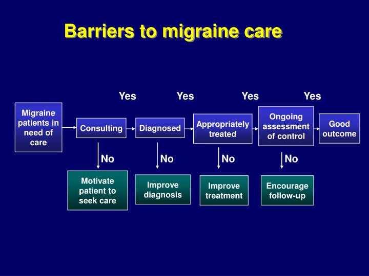 Barriers to migraine care