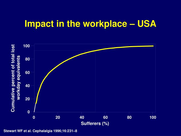Impact in the workplace – USA