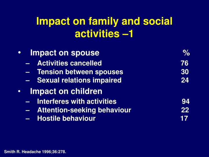 Impact on family and social activities –1