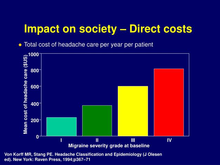 Impact on society – Direct costs