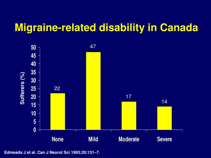 Migraine-related disability in Canada