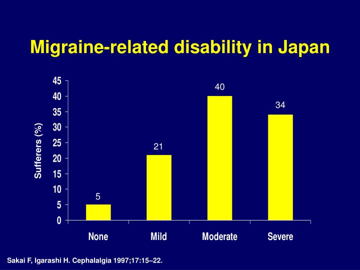 Migraine-related disability in Japan