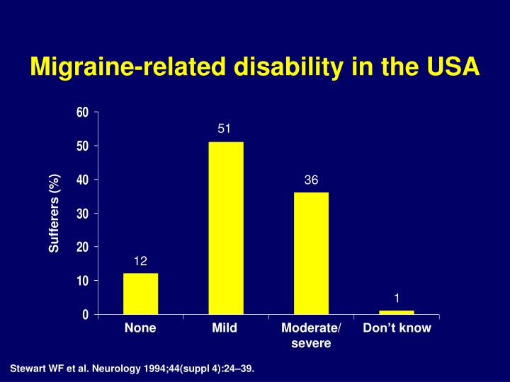 Migraine-related disability in the USA