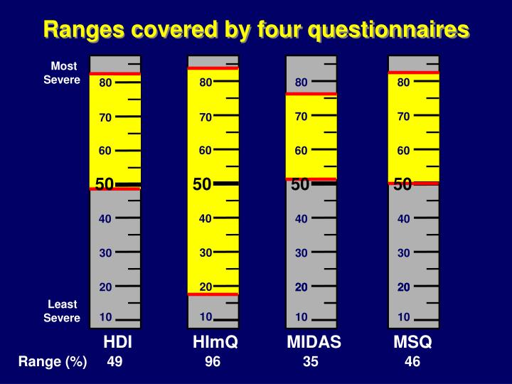 Ranges covered by four questionnaires