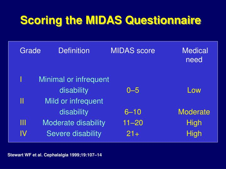 Scoring the MIDAS Questionnaire