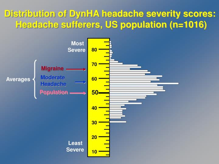 Distribution of DynHA headache severity scores: