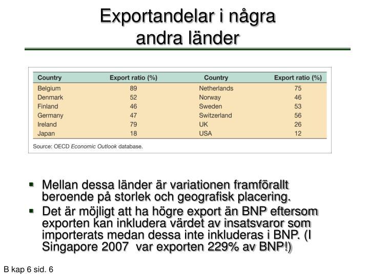 Exportandelar i några andra länder