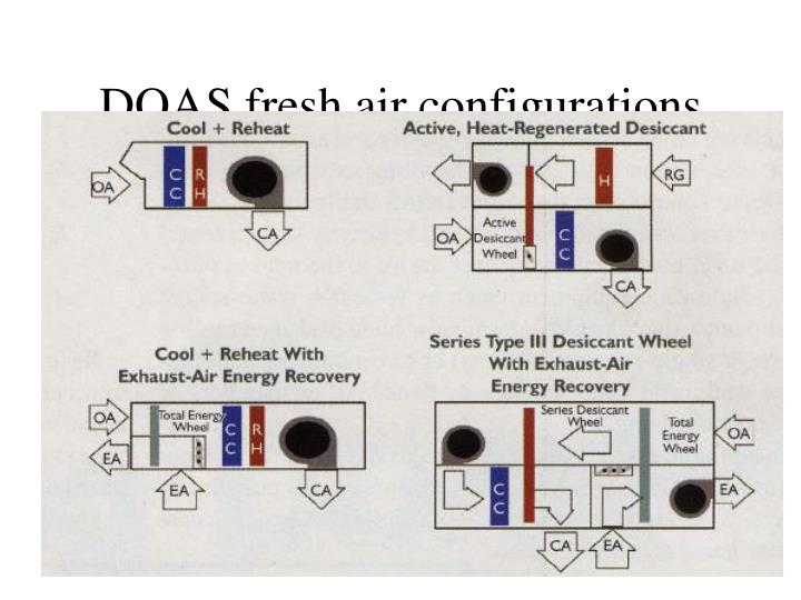 DOAS fresh air configurations