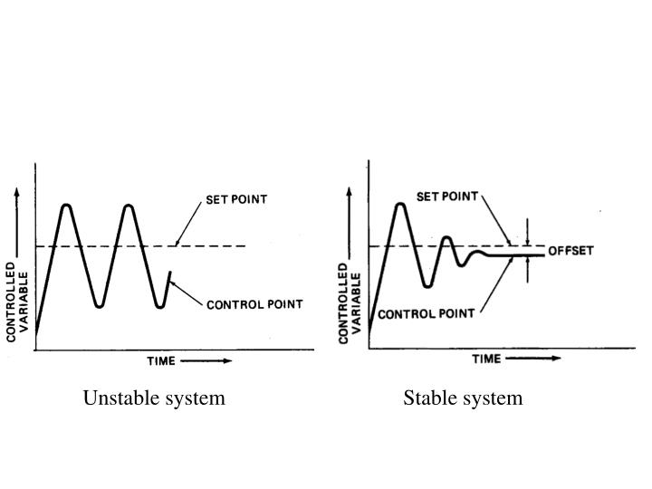 Unstable system