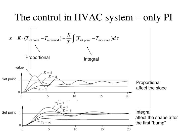 The control in HVAC system – only PI